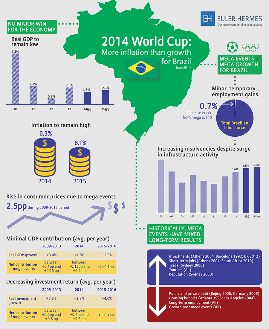 Vigilia Mondiali L Impatto Economico Negativo Sul Brasile